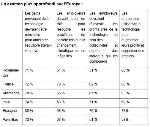 rapport avenir au travail par pays d europe